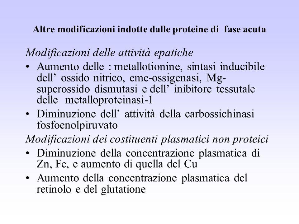 Altre modificazioni indotte dalle proteine di fase acuta