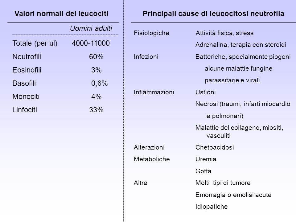 Principali cause di leucocitosi neutrofila