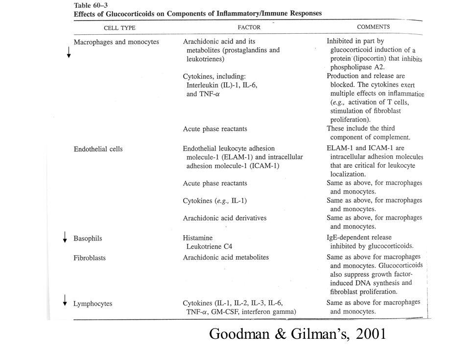 Goodman & Gilman's, 2001