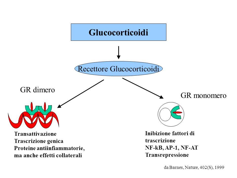 Recettore Glucocorticoidi