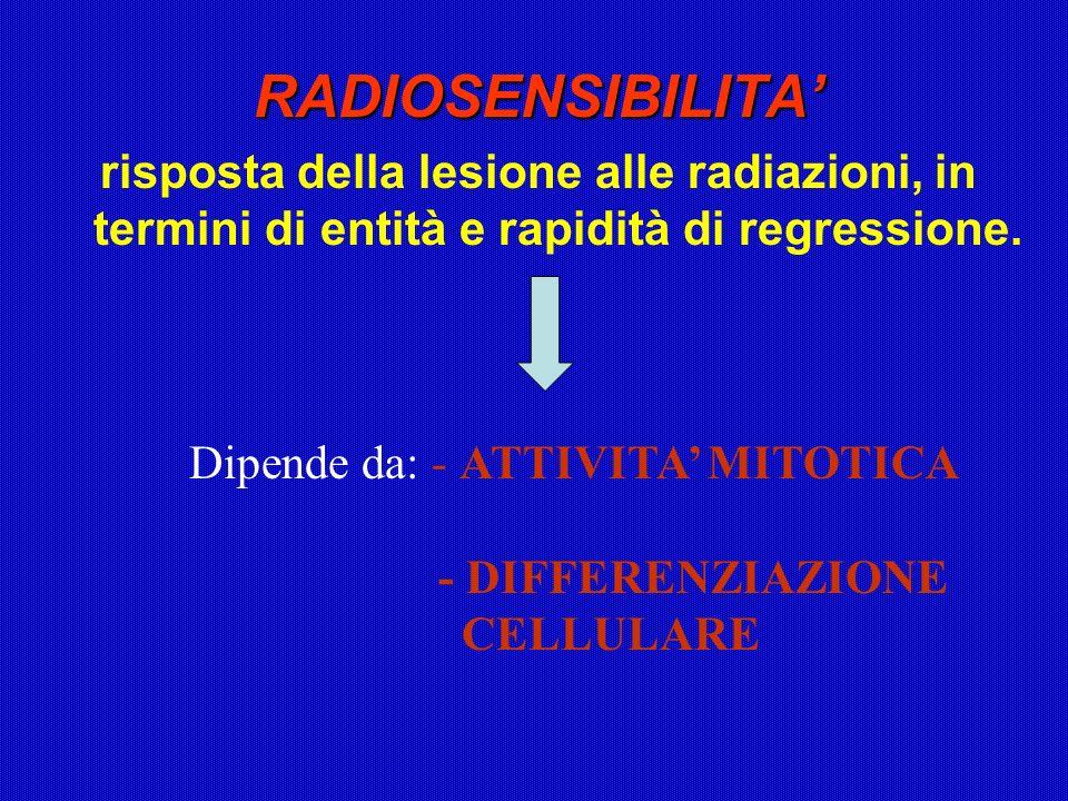 RADIOSENSIBILITA' risposta della lesione alle radiazioni, in termini di entità e rapidità di regressione.
