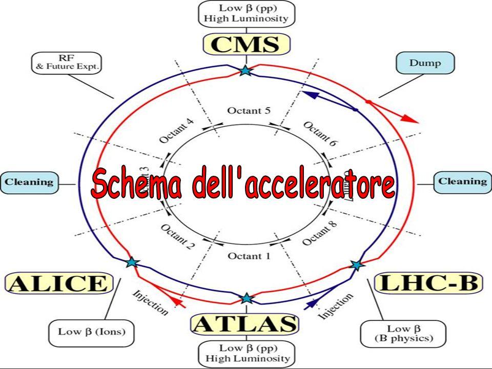 Schema dell acceleratore
