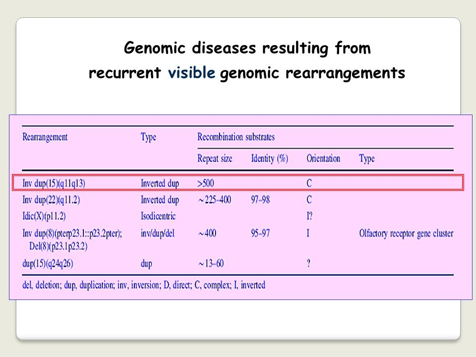 Genomic diseases resulting from