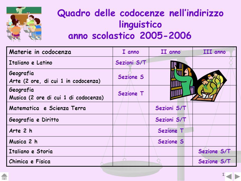 Quadro delle codocenze nell'indirizzo linguistico anno scolastico 2005-2006