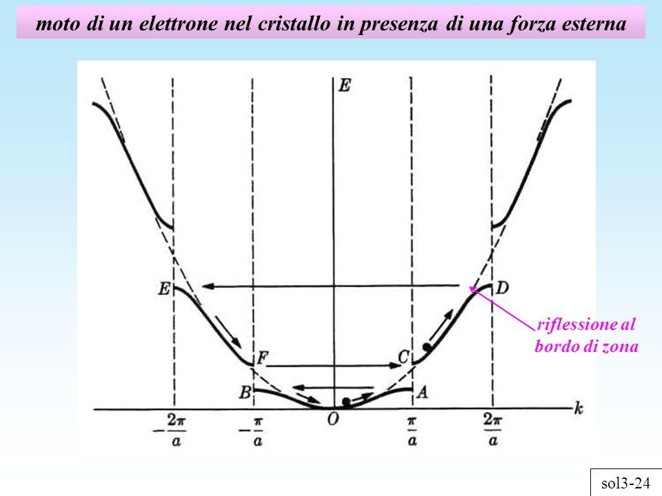 moto di un elettrone nel cristallo in presenza di una forza esterna