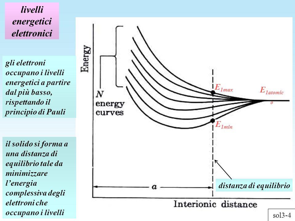 livelli energetici elettronici