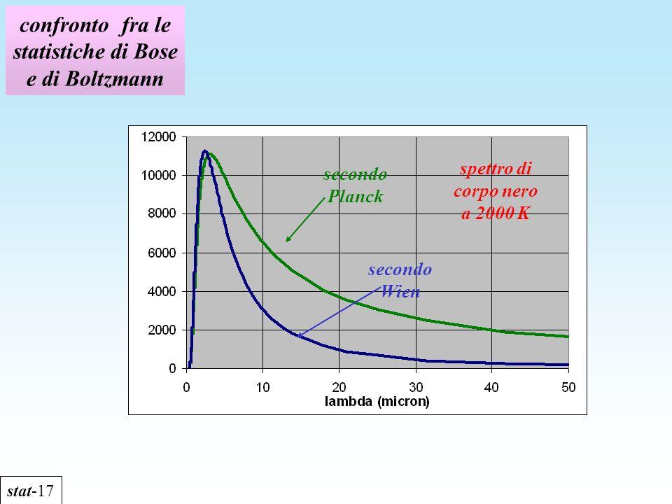 confronto fra le statistiche di Bose e di Boltzmann