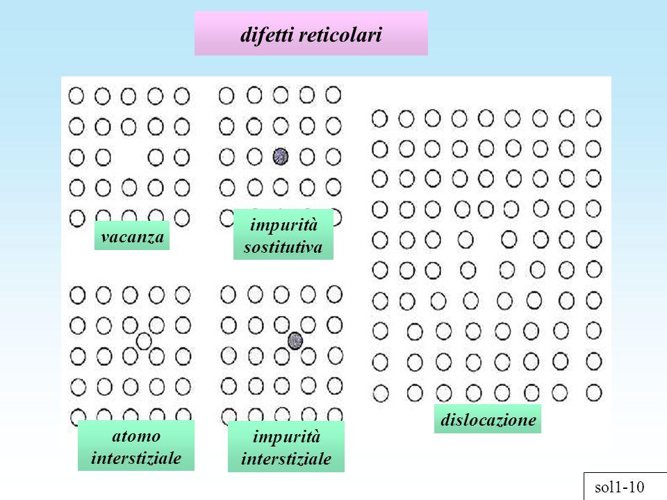 impurità interstiziale