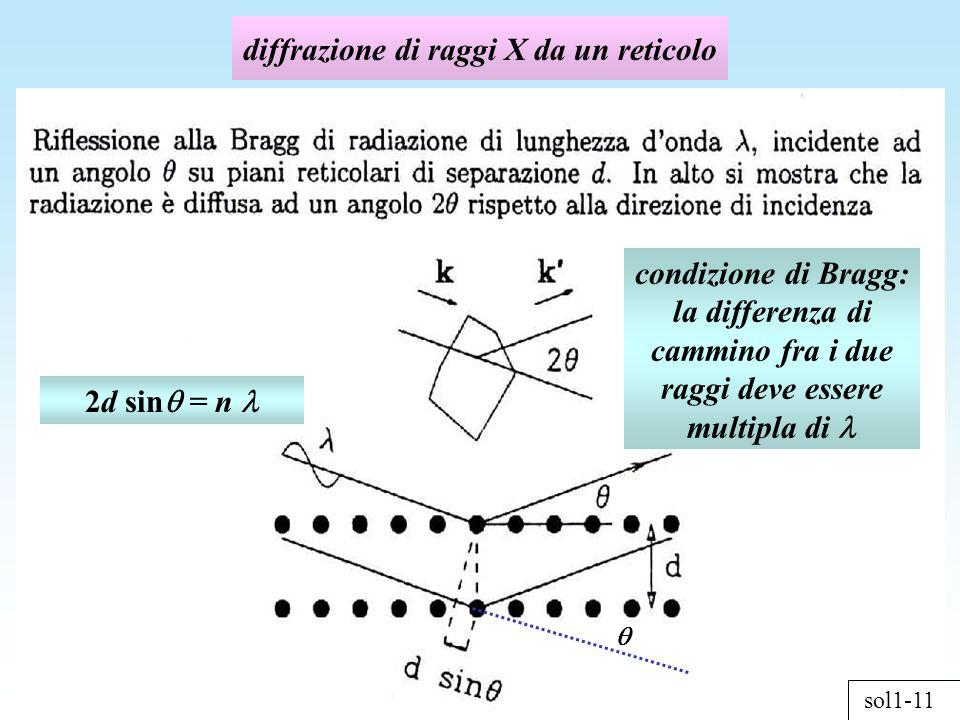 diffrazione di raggi X da un reticolo