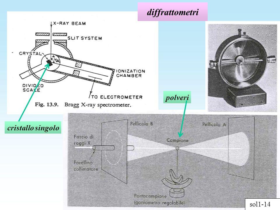 diffrattometri polveri cristallo singolo sol1-14