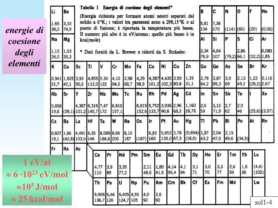 energie di coesione degli elementi