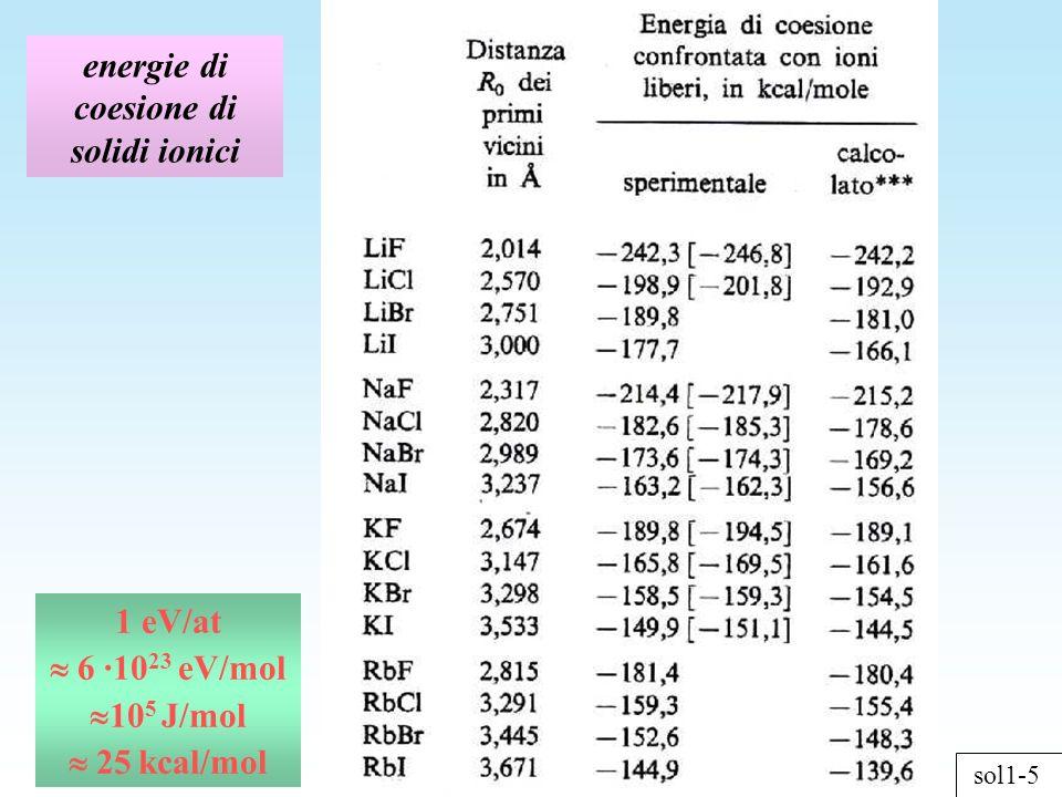 energie di coesione di solidi ionici