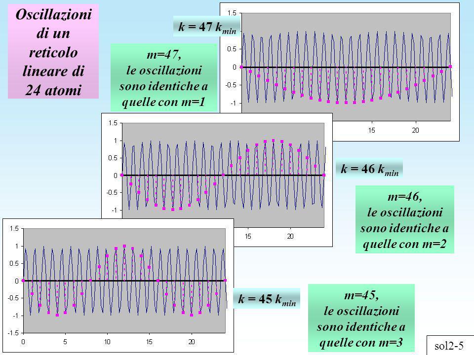 Oscillazioni di un reticolo lineare di 24 atomi