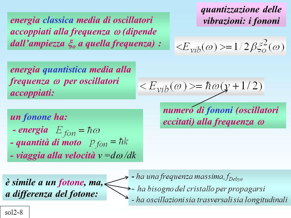 quantizzazione delle vibrazioni: i fononi