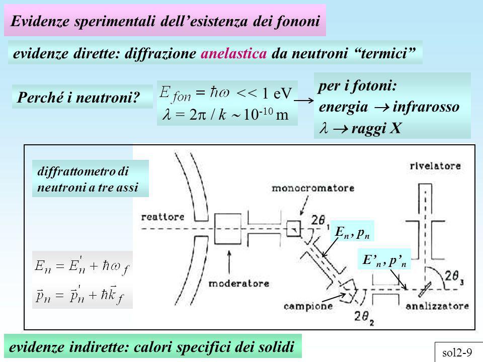 Evidenze sperimentali dell'esistenza dei fononi