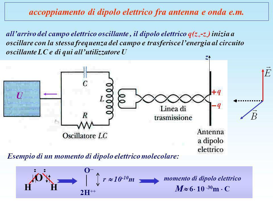 accoppiamento di dipolo elettrico fra antenna e onda e.m.