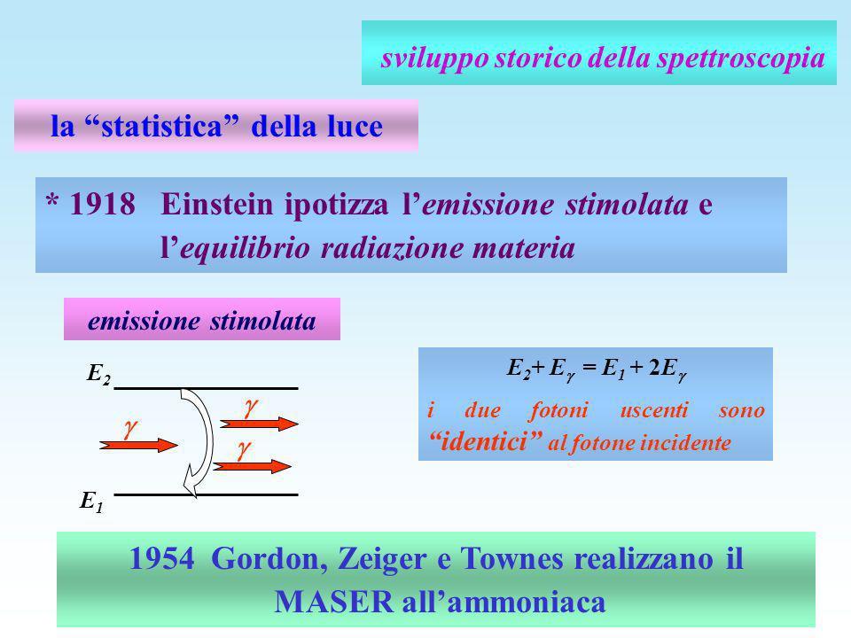 la statistica della luce 1954 Gordon, Zeiger e Townes realizzano il