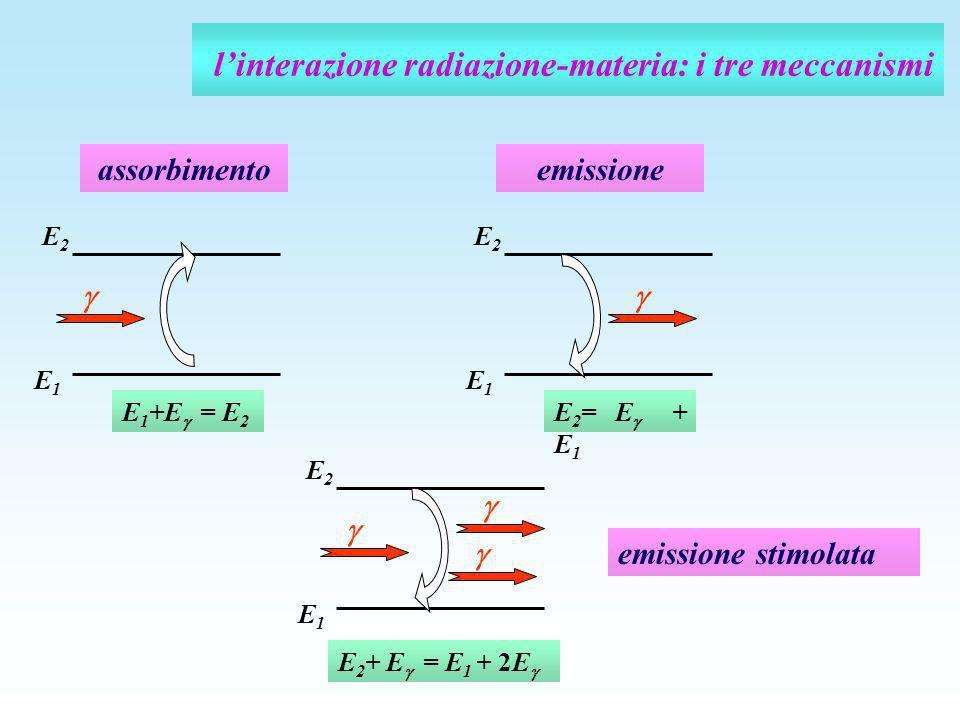 l'interazione radiazione-materia: i tre meccanismi