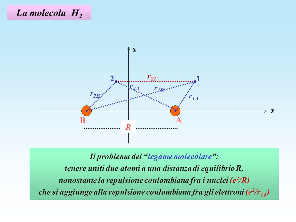 La molecola H2 r21 z x 1 2 r1A A B R r2B r2A r1B