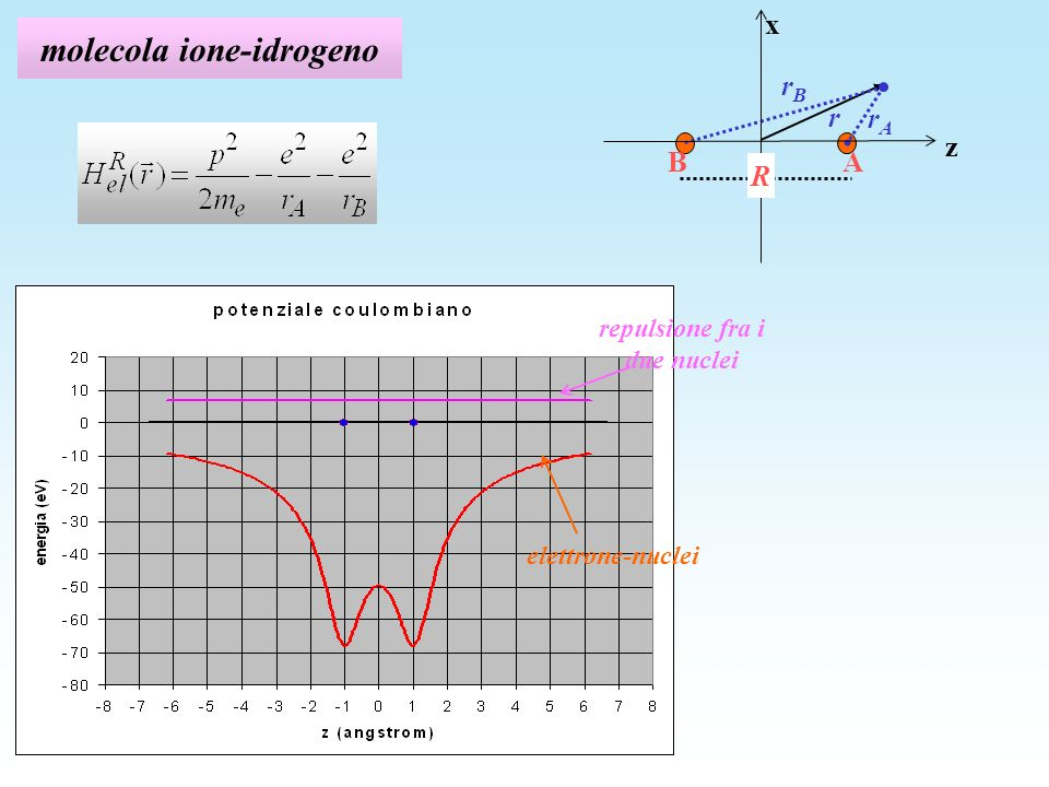 molecola ione-idrogeno
