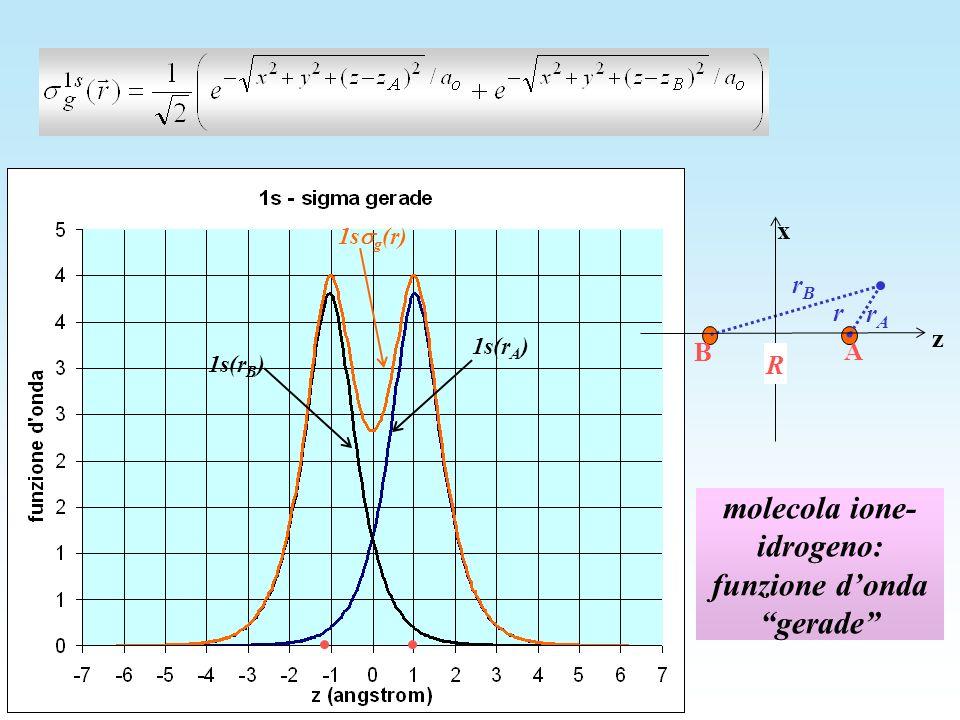 molecola ione-idrogeno: funzione d'onda gerade