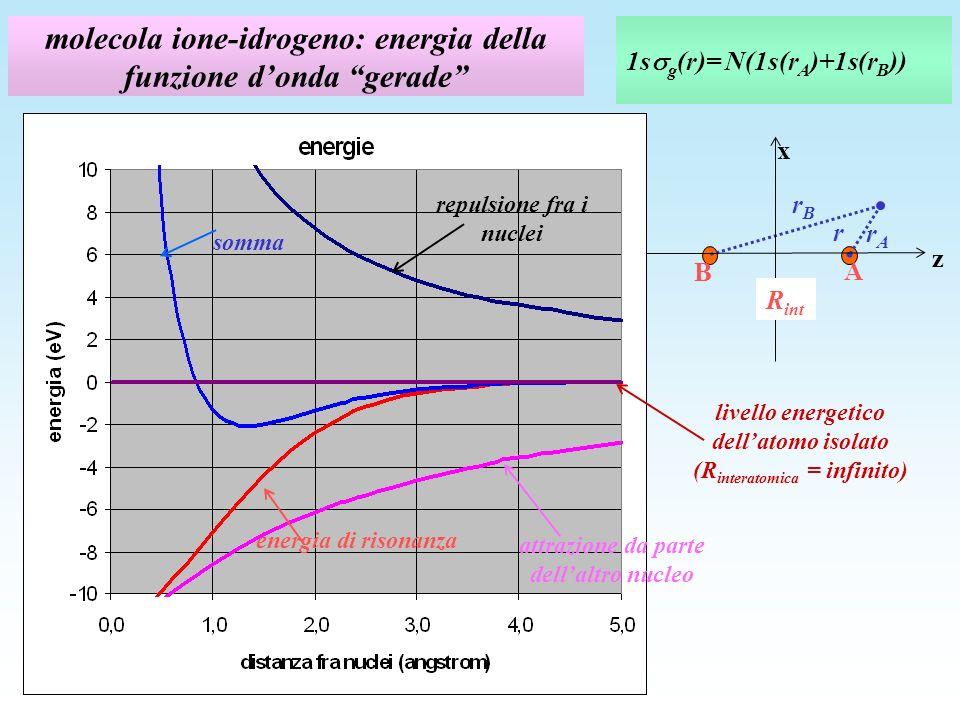 molecola ione-idrogeno: energia della funzione d'onda gerade