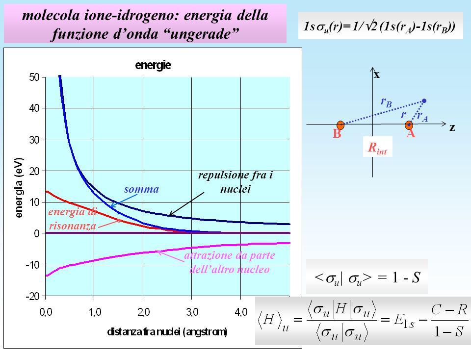 molecola ione-idrogeno: energia della funzione d'onda ungerade