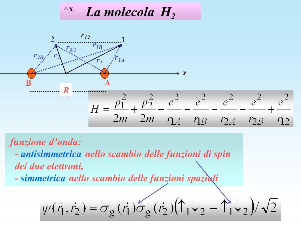 La molecola H2 z x 1 2 r1A A B R r1 r2B r2 r2A r1B r12