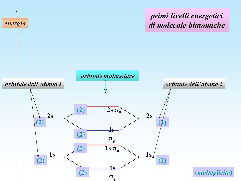 primi livelli energetici di molecole biatomiche