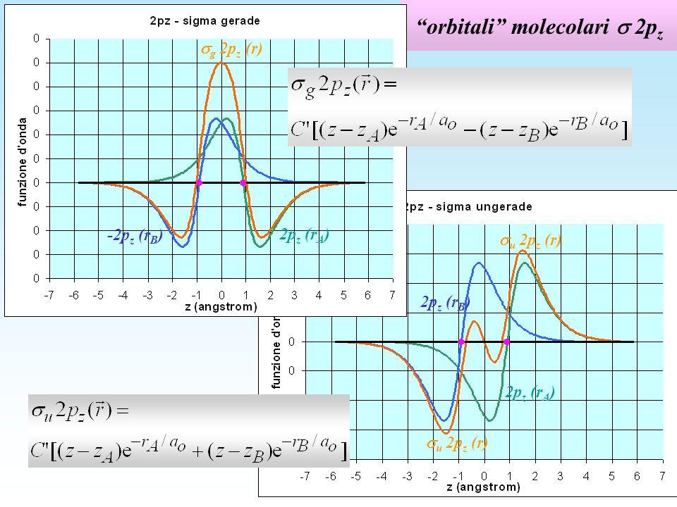 orbitali molecolari  2pz