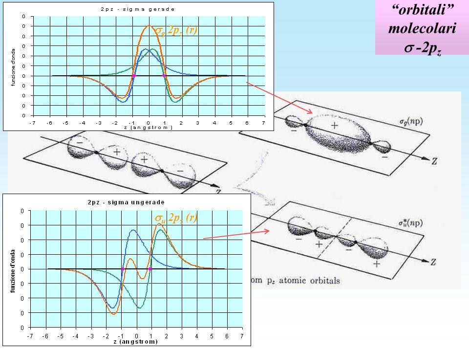 orbitali molecolari  -2pz