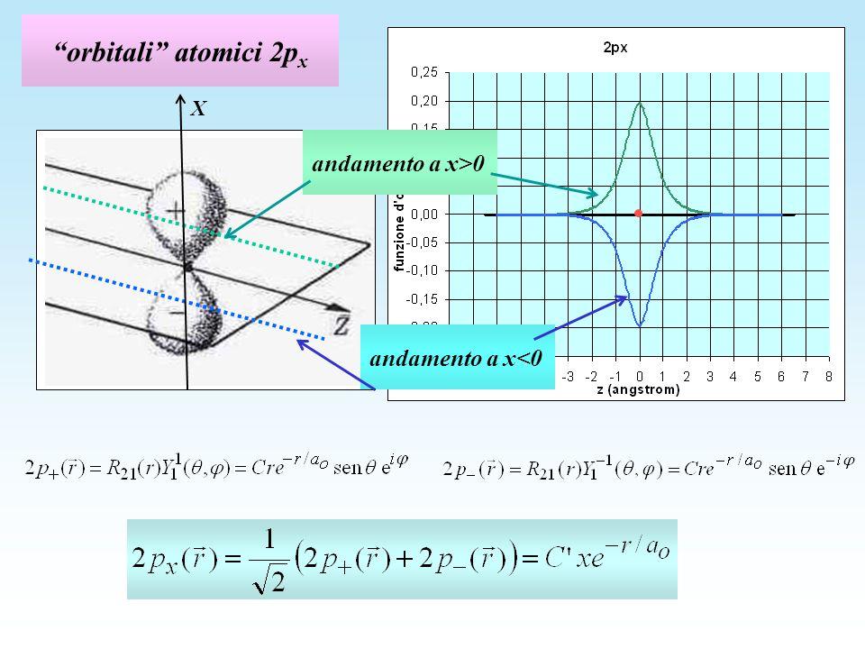 orbitali atomici 2px X andamento a x>0 andamento a x<0