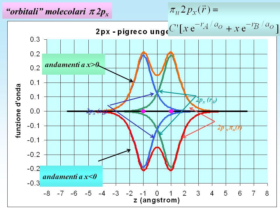 orbitali molecolari  2px