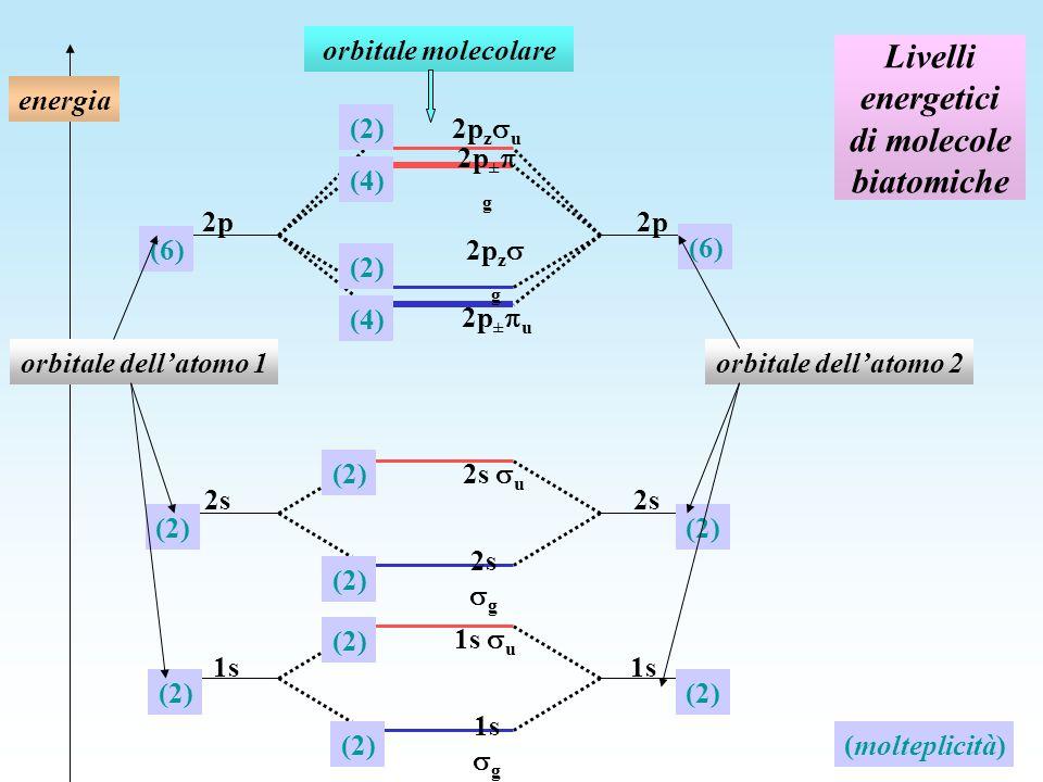 Livelli energetici di molecole biatomiche