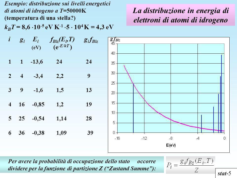 La distribuzione in energia di elettroni di atomi di idrogeno