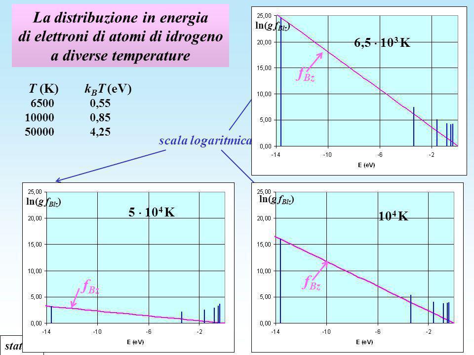 La distribuzione in energia di elettroni di atomi di idrogeno a diverse temperature