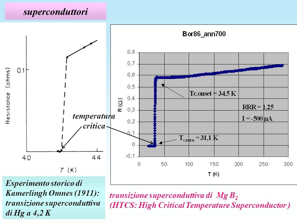 superconduttori temperatura critica