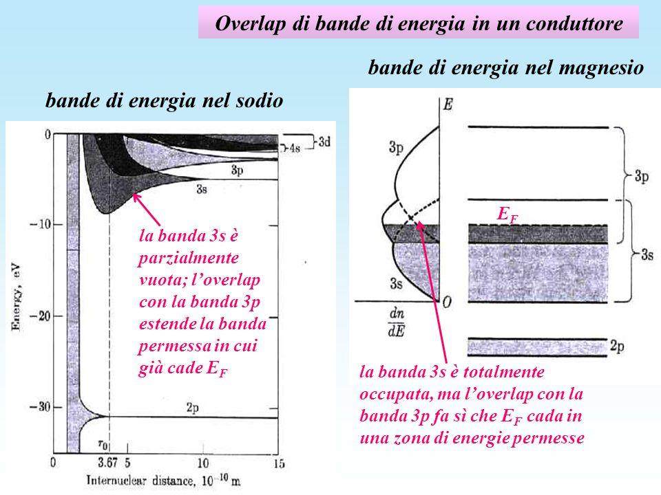 Overlap di bande di energia in un conduttore