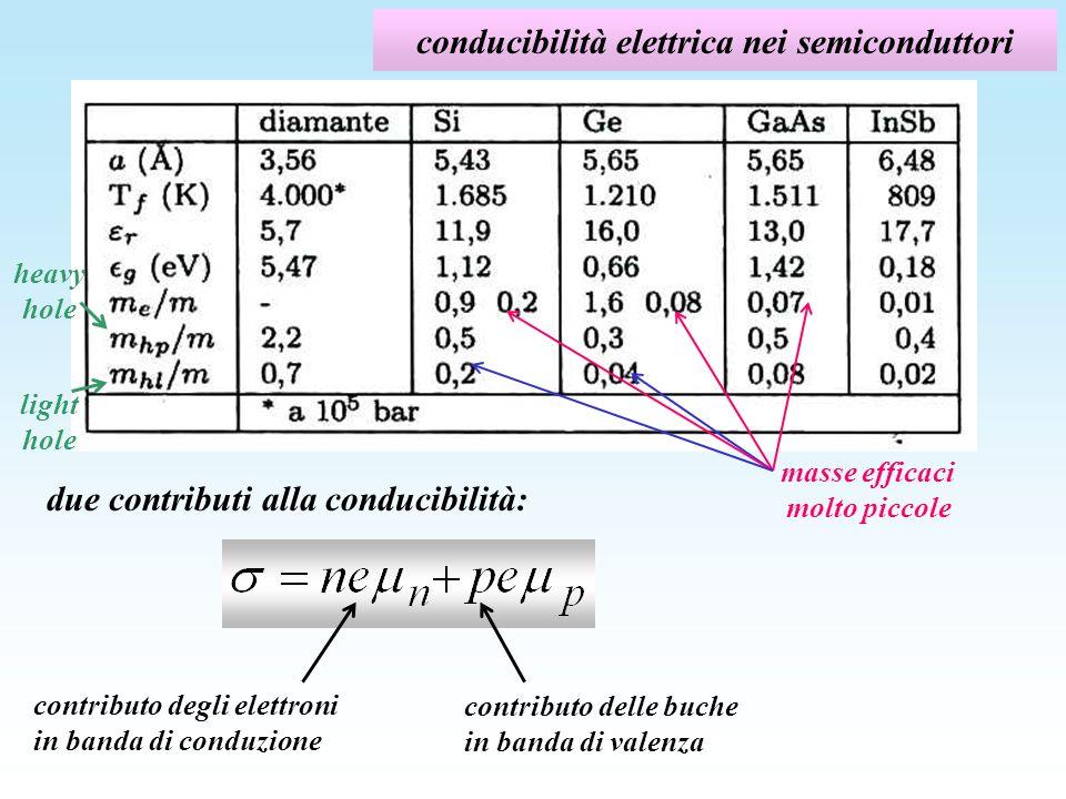 conducibilità elettrica nei semiconduttori