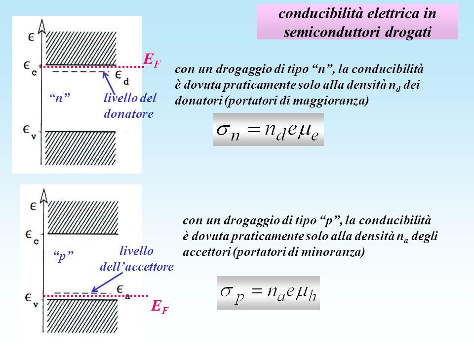 conducibilità elettrica in semiconduttori drogati