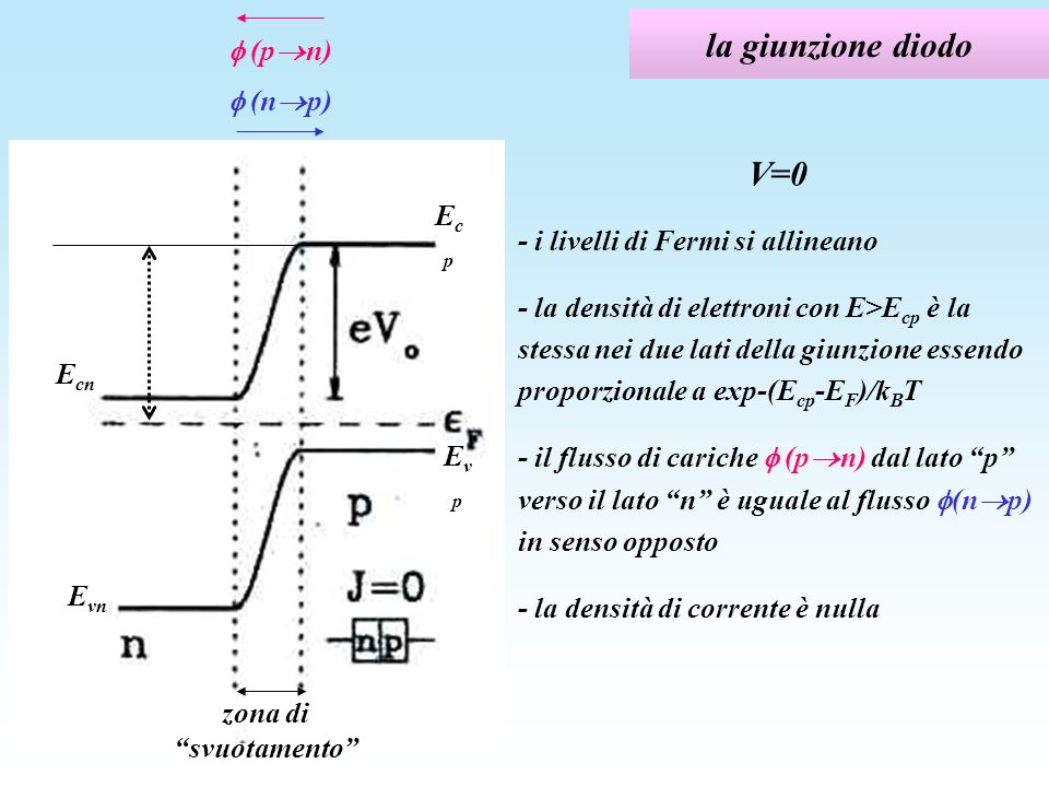 la giunzione diodo V=0  (pn)  (np)