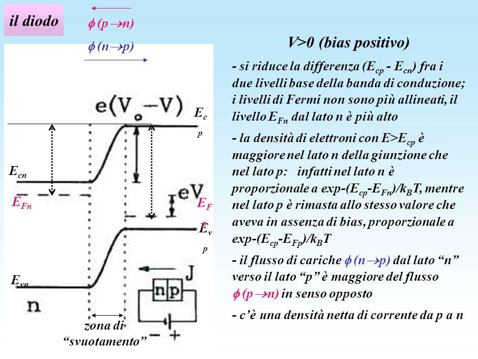 il diodo V>0 (bias positivo)