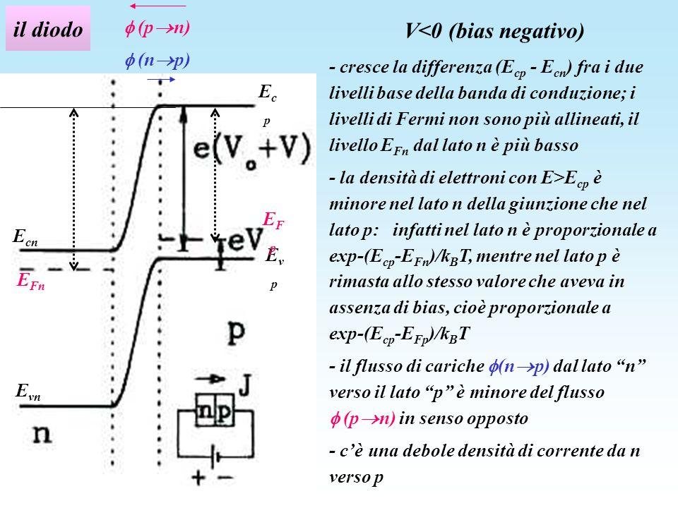 il diodo V<0 (bias negativo)