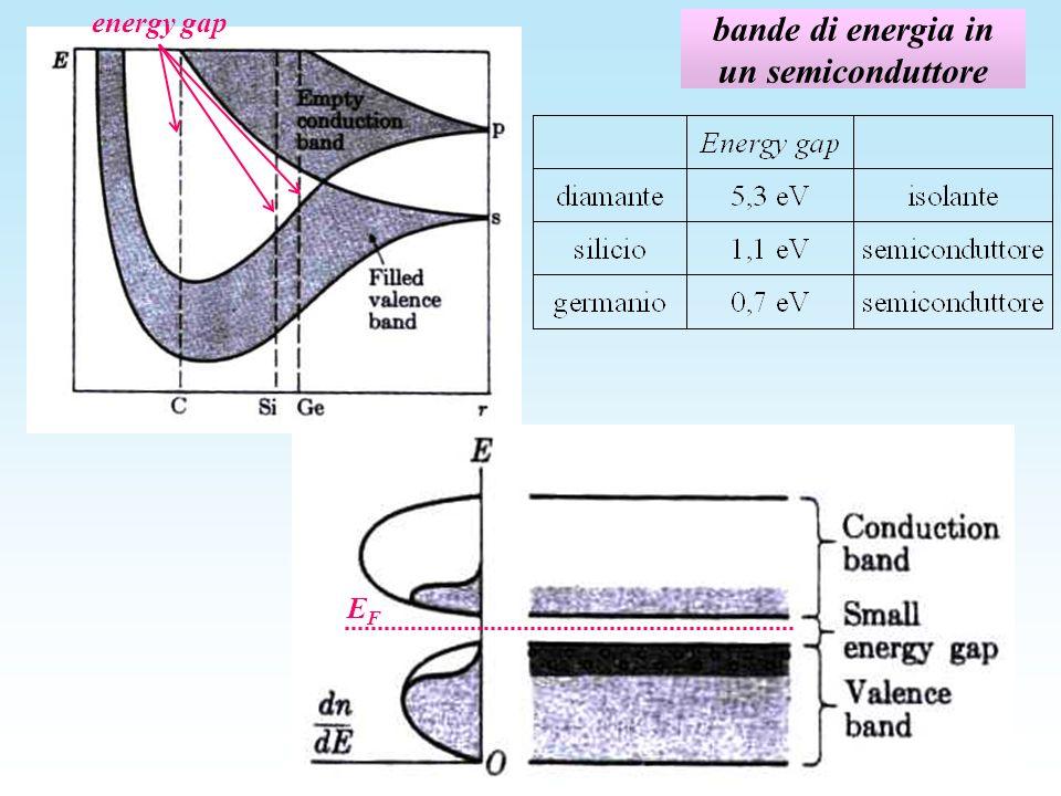 bande di energia in un semiconduttore