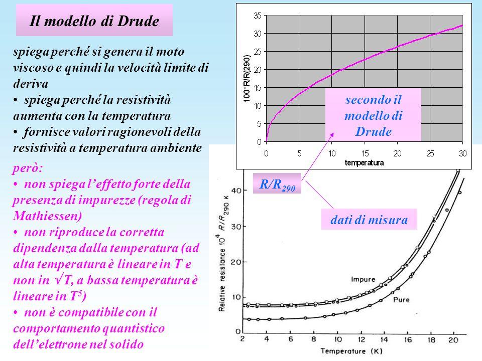secondo il modello di Drude