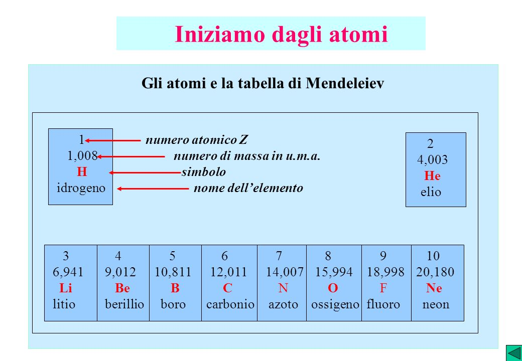 Gli atomi e la tabella di Mendeleiev