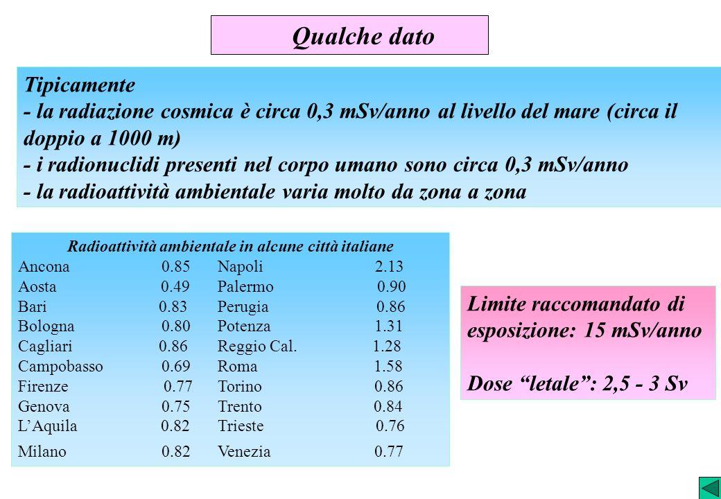 Radioattività ambientale in alcune città italiane