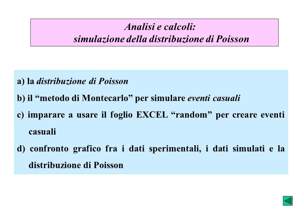 simulazione della distribuzione di Poisson
