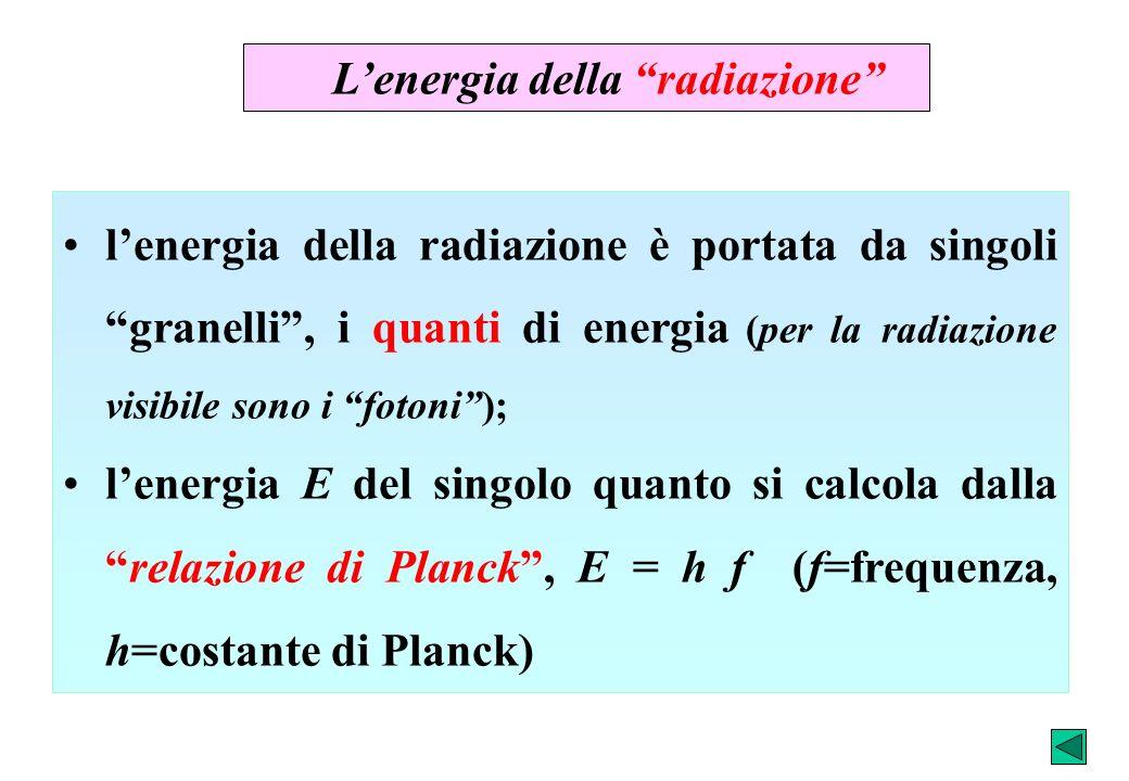L'energia della radiazione