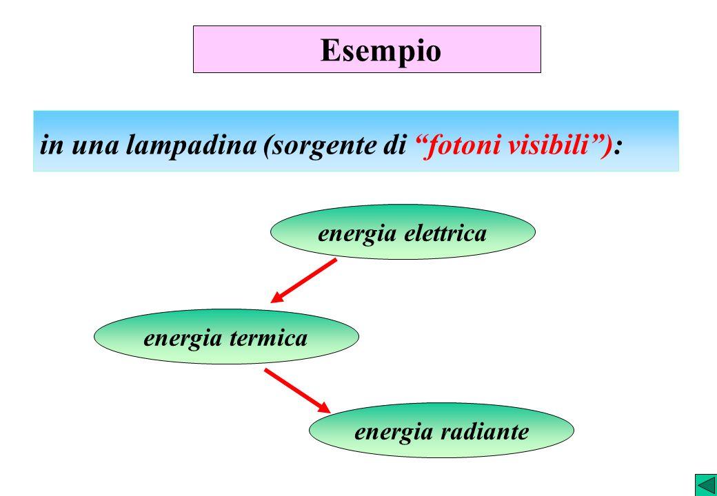 Esempio in una lampadina (sorgente di fotoni visibili ):